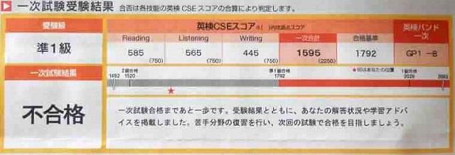 英検準1級一次試験結果